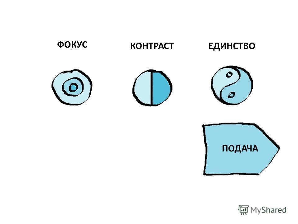 ФОКУС КОНТРАСТЕДИНСТВО ПОДАЧА