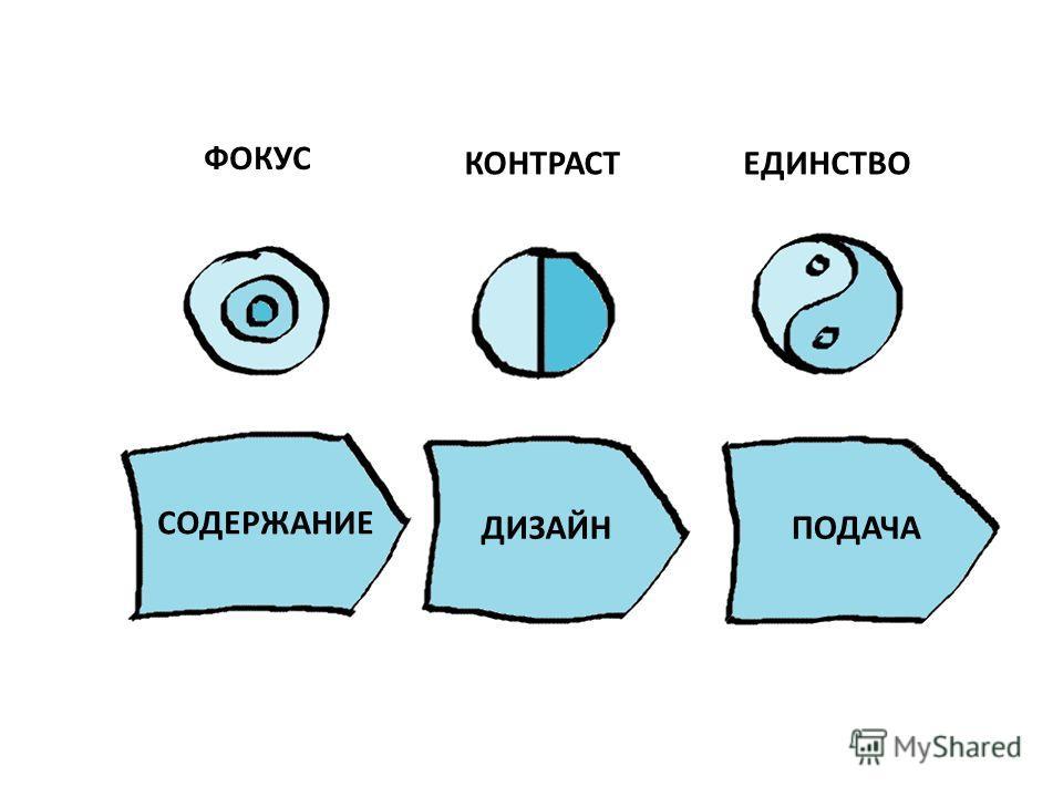 ФОКУС КОНТРАСТЕДИНСТВО СОДЕРЖАНИЕ ДИЗАЙНПОДАЧА