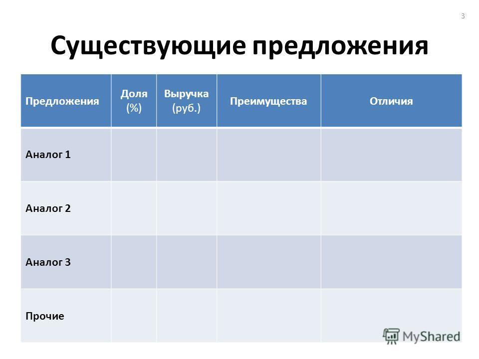 Существующие предложения Предложения Доля (%) Выручка (руб.) ПреимуществаОтличия Аналог 1 Аналог 2 Аналог 3 Прочие 3