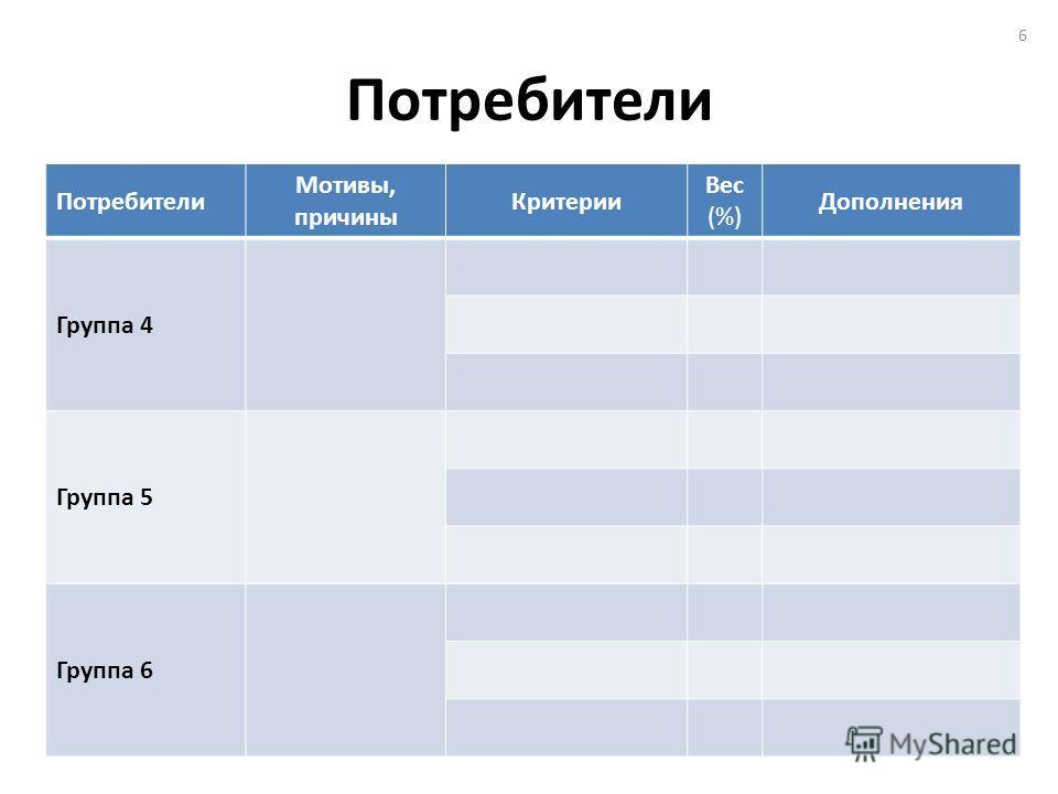 Потребители Мотивы, причины Критерии Вес (%) Дополнения Группа 4 Группа 5 Группа 6 6
