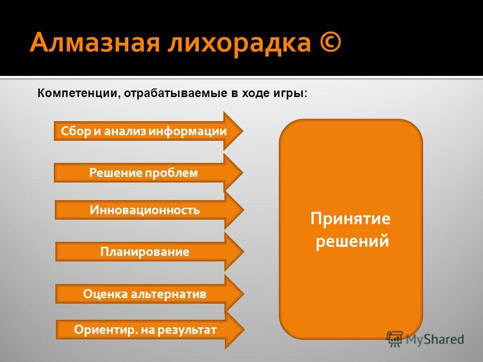 Компетенции, отрабатываемые в ходе игры: Принятие решений Сбор и анализ информации Решение проблем Инновационность Планирование Оценка альтернатив Ориентир. на результат