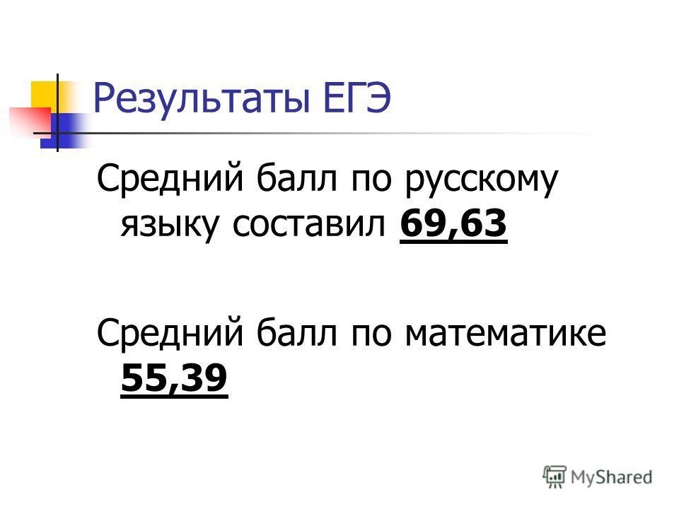 Результаты ЕГЭ Средний балл по русскому языку составил 69,63 Средний балл по математике 55,39