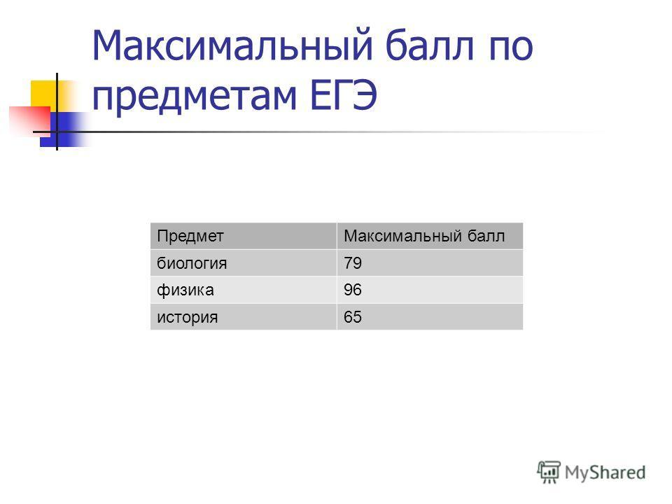 Максимальный балл по предметам ЕГЭ ПредметМаксимальный балл биология79 физика96 история65