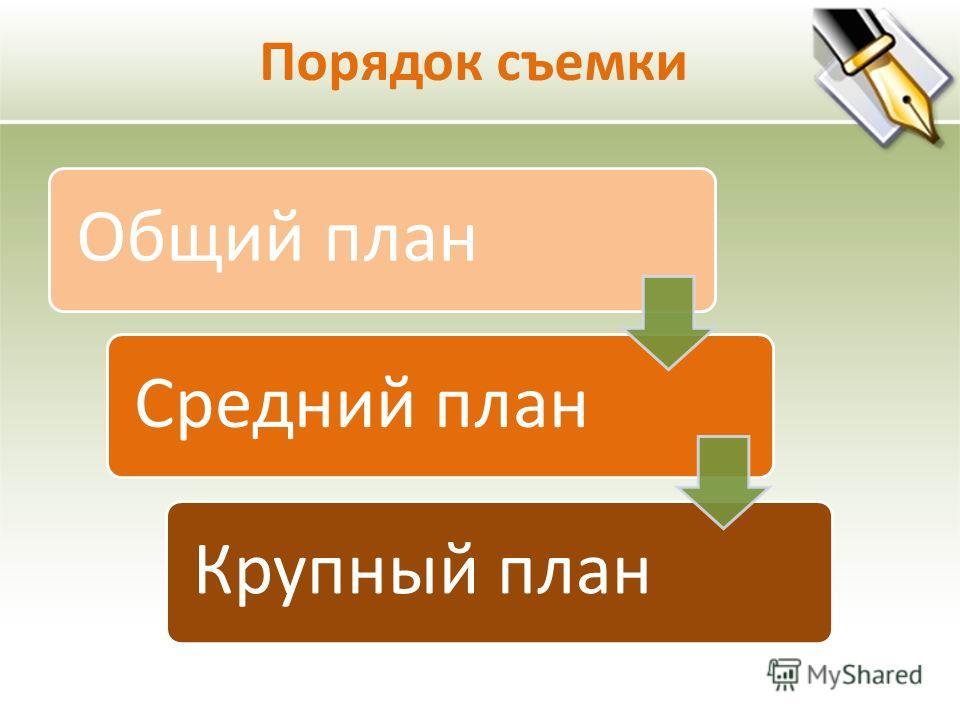 Порядок съемки Общий планСредний планКрупный план