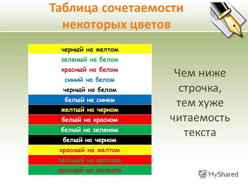Таблица сочетаемости некоторых цветов черный на желтом зеленый на белом красный на белом синий на белом черный на белом белый на синем желтый на черном белый на красном белый на зеленом белый на черном красный на желтом зеленый на красном красный на