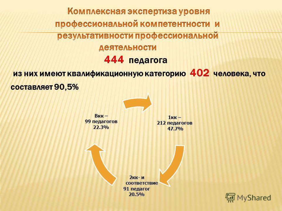 1кк – 212 педагогов 47.7% 47.7% 2кк- и соответствие 91 педагог 20.5% Вкк – 99 педагогов 22.3%