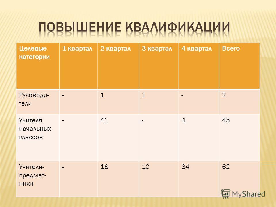Целевые категории 1 квартал2 квартал3 квартал4 кварталВсего Руководи- тели -11-2 Учителя начальных классов -41-445 Учителя- предмет- ники -18103462
