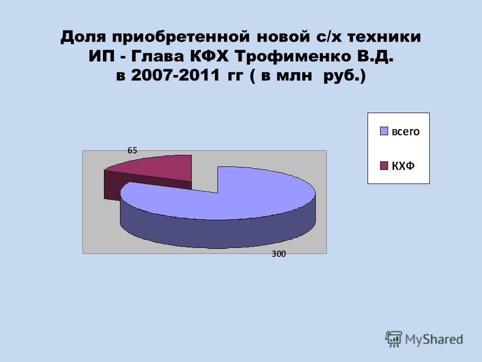 Доля приобретенной новой с/х техники ИП - Глава КФХ Трофименко В.Д. в 2007-2011 гг ( в млн руб.)