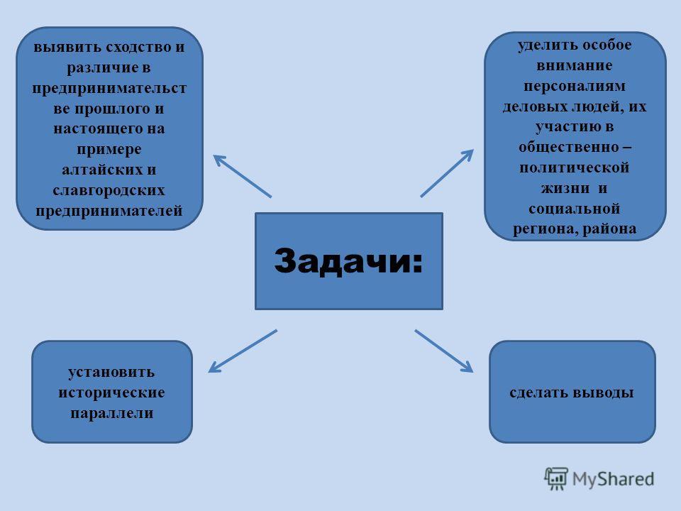 Задачи: выявить сходство и различие в предпринимательст ве прошлого и настоящего на примере алтайских и славгородских предпринимателей уделить особое внимание персоналиям деловых людей, их участию в общественно – политической жизни и социальной регио