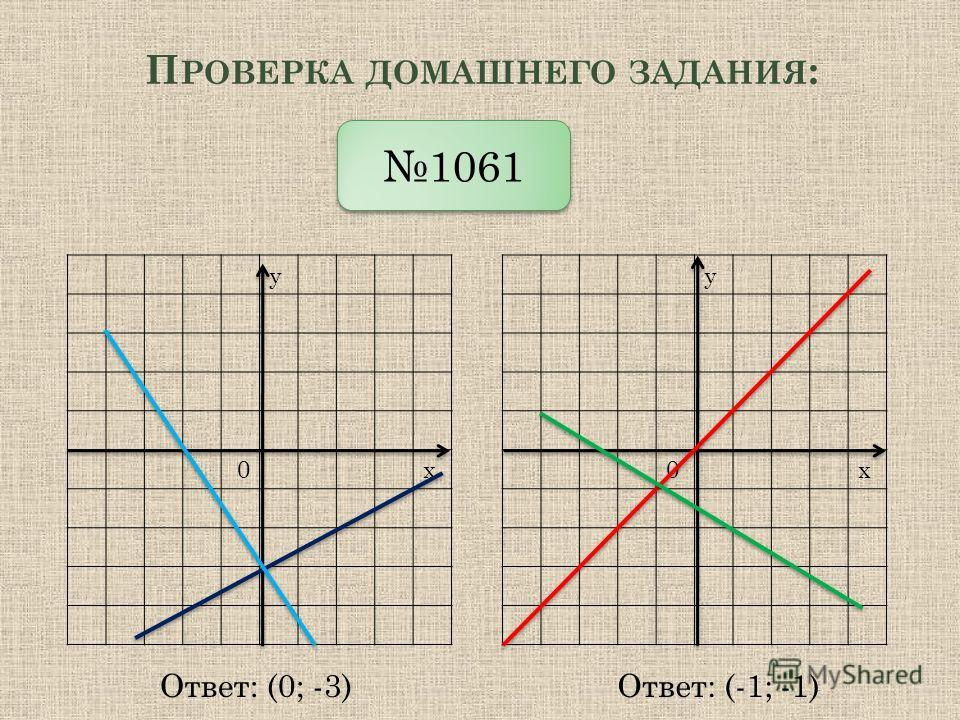 П РОВЕРКА ДОМАШНЕГО ЗАДАНИЯ : у 0х у 0х 1061 Ответ: (0; -3)Ответ: (-1; -1)