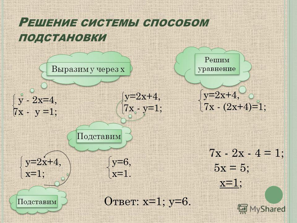 Р ЕШЕНИЕ СИСТЕМЫ СПОСОБОМ ПОДСТАНОВКИ у - 2х=4, 7х - у =1; Выразим у через х у=2х+4, 7х - у=1; Подставим у=2х+4, 7х - (2х+4)=1; Решим уравнение Решим уравнение 7х - 2х - 4 = 1; 5х = 5; х=1; у=2х+4, х=1; Подставим у=6, х=1. Ответ: х=1; у=6.