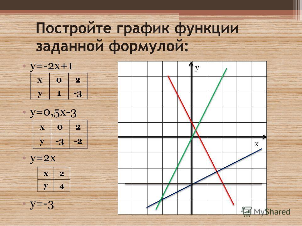 Постройте график функции заданной формулой: у=-2х+1 у=0,5х-3 у=2х у=-3 х02 у1-3 у х х02 у -2 х2 у4
