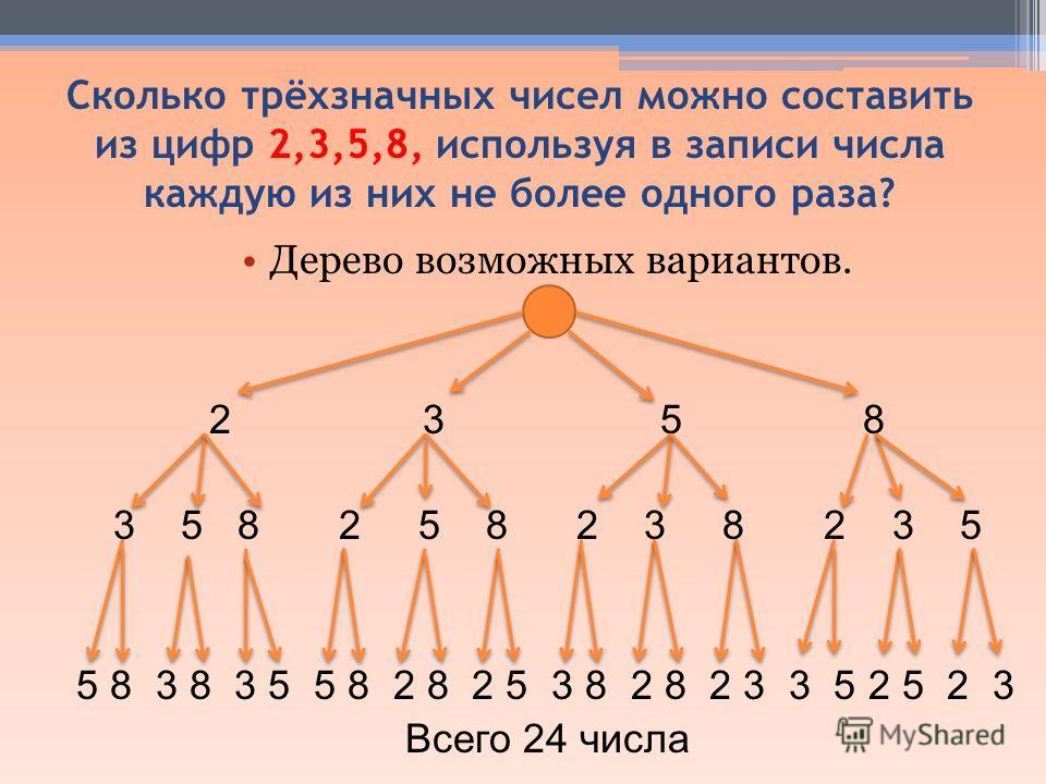 Сколько трёхзначных чисел можно составить из цифр 2,3,5,8, используя в записи числа каждую из них не более одного раза? Дерево возможных вариантов. 2 3 5 8 3 5 8 2 5 8 2 3 8 2 3 5 5 8 3 8 3 5 5 8 2 8 2 5 3 8 2 8 2 3 3 5 2 5 2 3 Всего 24 числа
