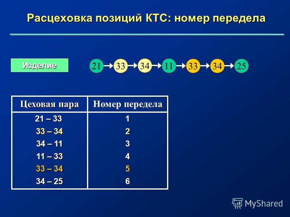 Расцеховка позиций КТС: номер передела 11 32534 21 34 33 Изделие 123456 21 – 33 33 – 34 34 – 11 11 – 33 33 – 34 34 – 25 Номер передела Цеховая пара