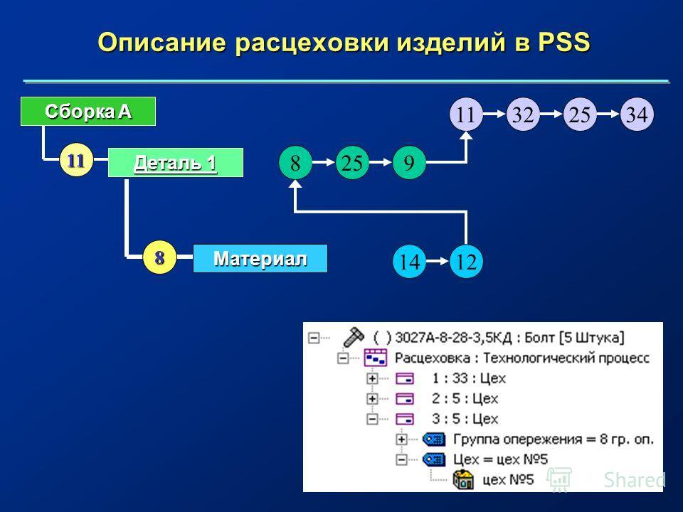 Описание расцеховки изделий в PSS Сборка A Деталь 1 11 11322534 8259 Материал 1412 8
