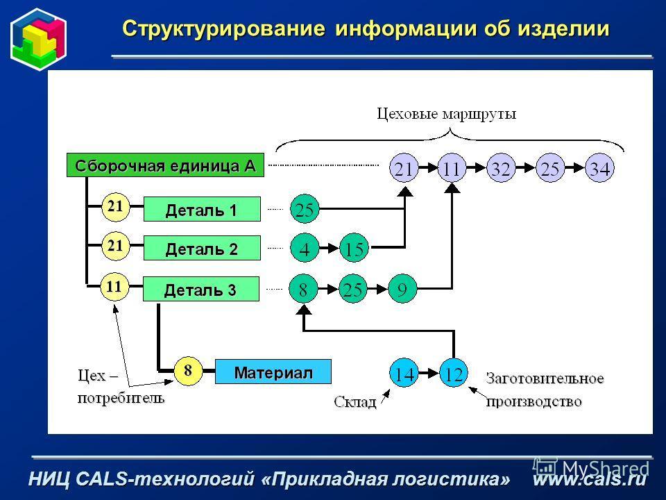 Структурирование информации об изделии НИЦ CALS-технологий «Прикладная логистика» www.cals.ru