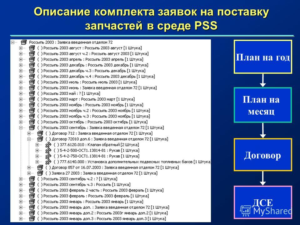 Описание комплекта заявок на поставку запчастей в среде PSS План на год План на месяц Договор ДСЕ