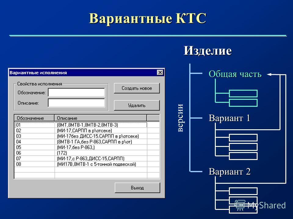Вариантные КТС Изделие Вариант 2 Вариант 1 Общая часть версии