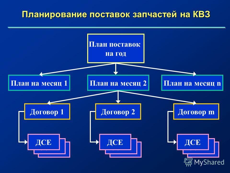 Планирование поставок запчастей на КВЗ План поставок на год План на месяц 1План на месяц 2План на месяц n Договор 1Договор 2Договор m ДСЕ