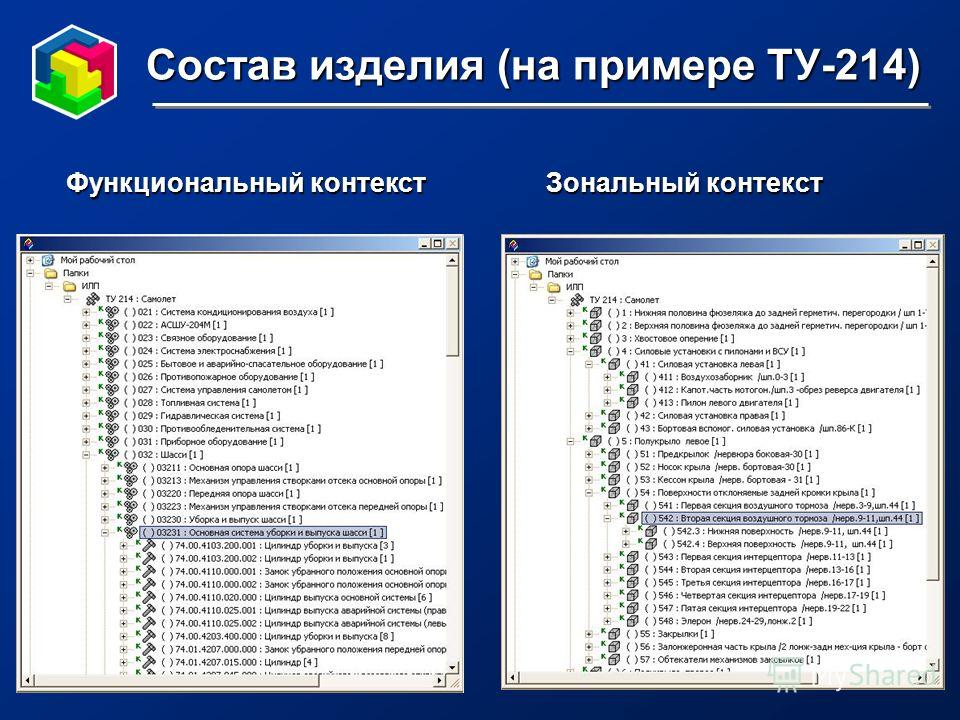 Состав изделия (на примере ТУ-214) Функциональный контекстЗональный контекст