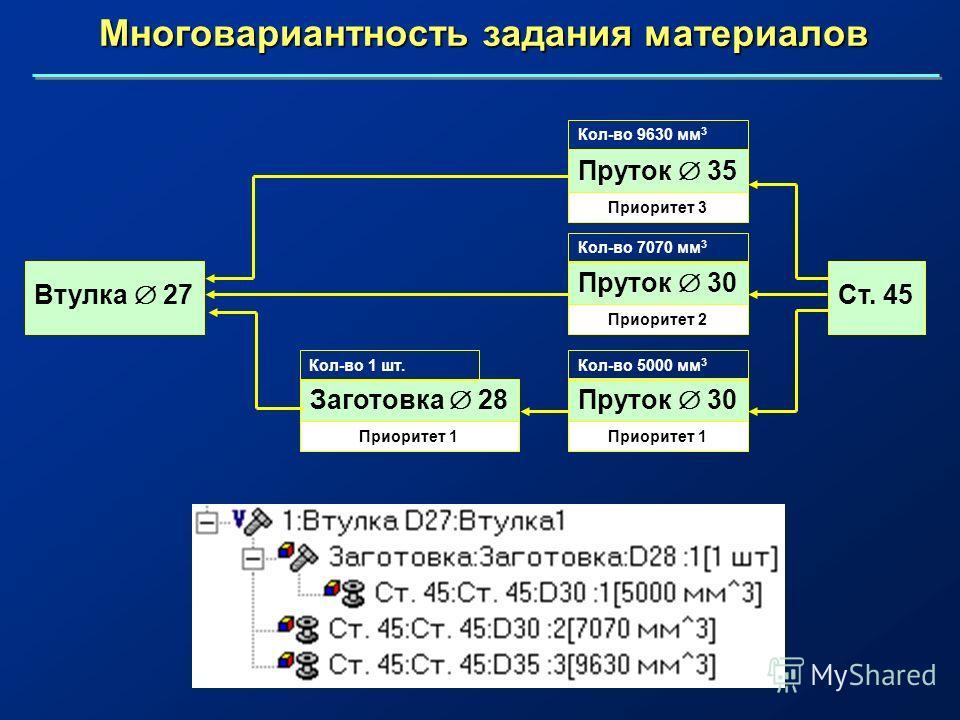 Многовариантность задания материалов Ст. 45 Приоритет 3 Приоритет 2 Приоритет 1 Втулка 27 Пруток 30 Кол-во 5000 мм 3 Заготовка 28 Кол-во 1 шт. Пруток 30 Кол-во 7070 мм 3 Пруток 35 Кол-во 9630 мм 3