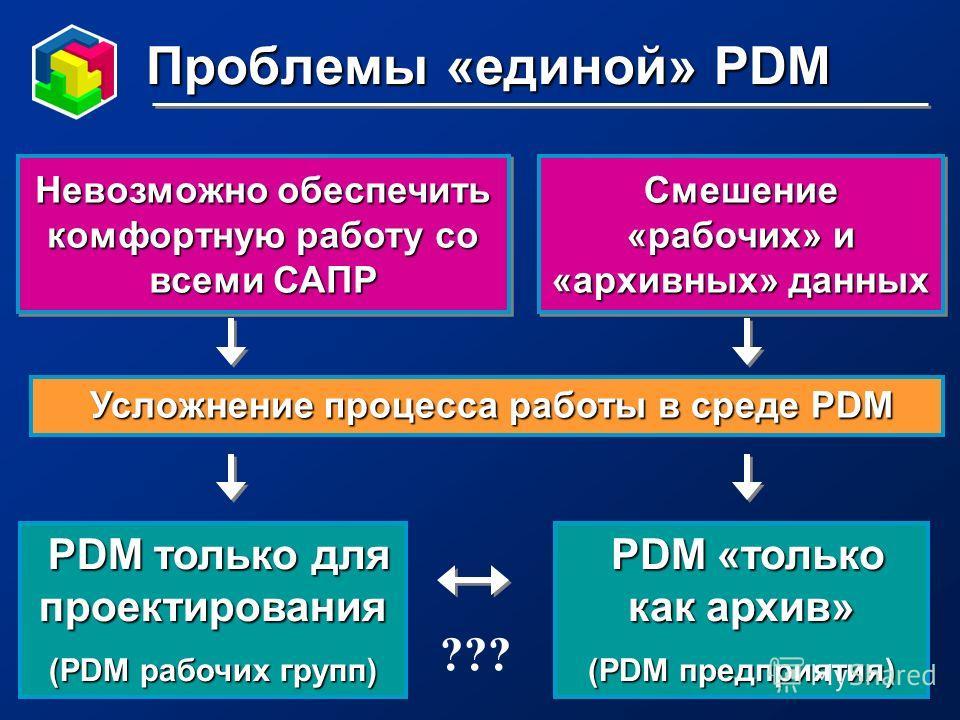 Проблемы «единой» PDM Невозможно обеспечить комфортную работу со всеми САПР Усложнение процесса работы в среде PDM Усложнение процесса работы в среде PDM PDM только для проектирования PDM только для проектирования (PDM рабочих групп) PDM «только как