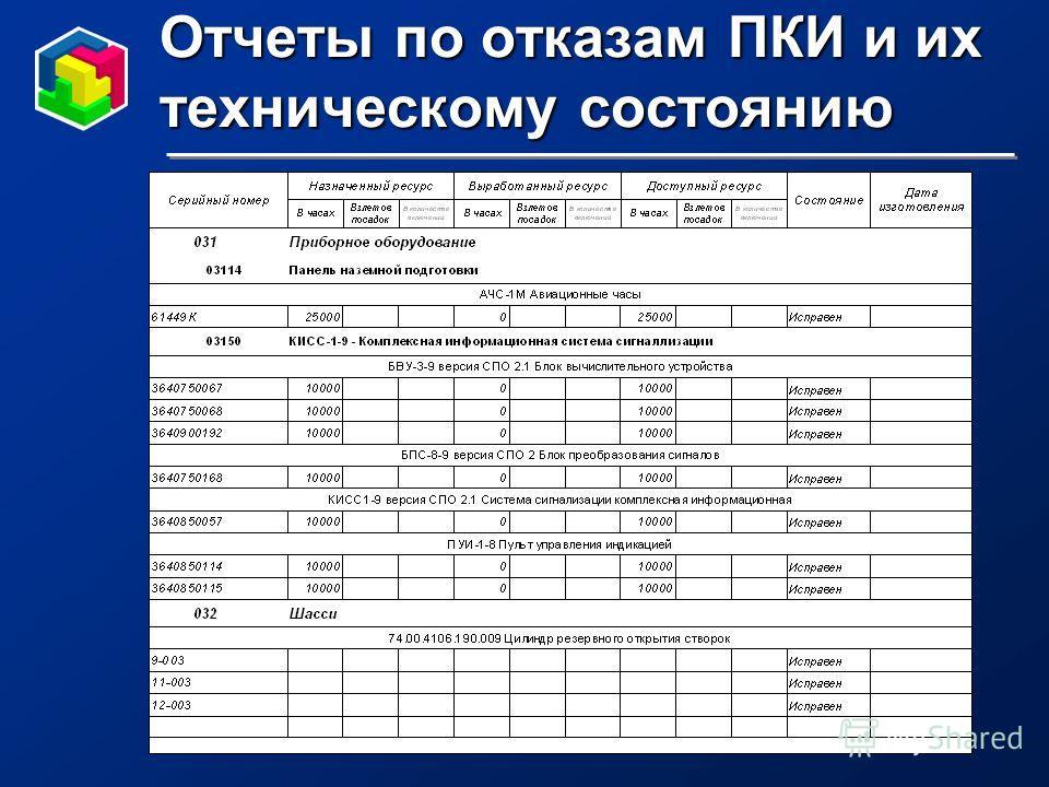 Отчеты по отказам ПКИ и их техническому состоянию