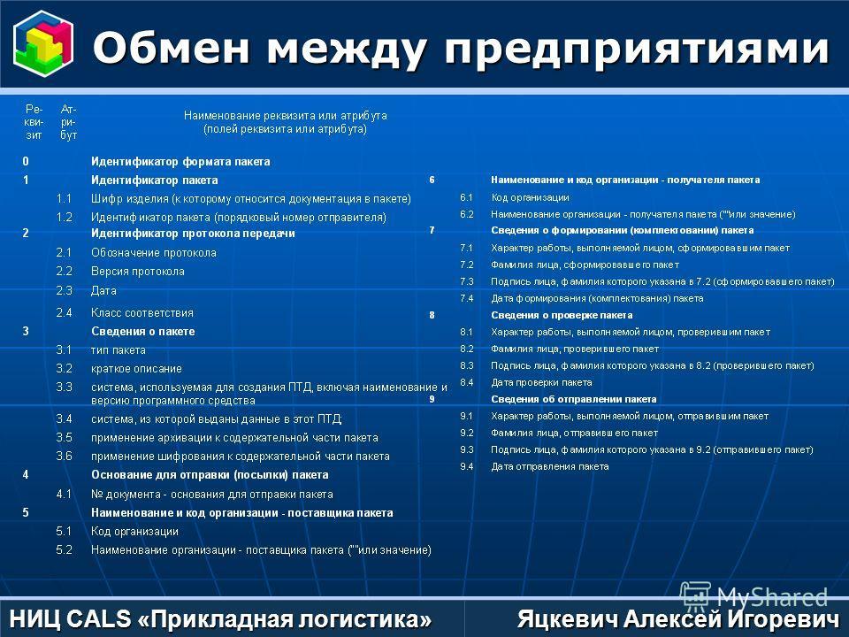Яцкевич Алексей Игоревич НИЦ CALS «Прикладная логистика» Обмен между предприятиями Обмен между предприятиями