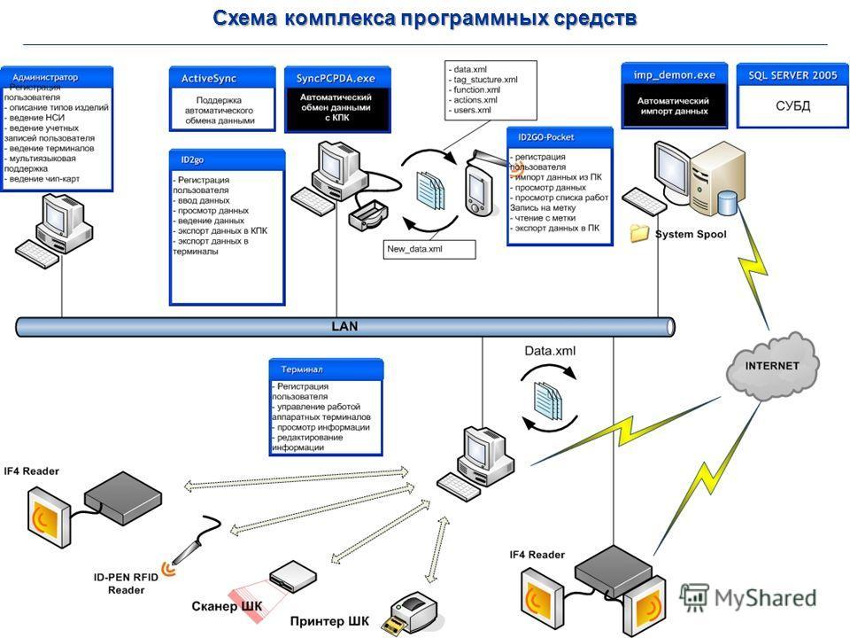 Схема комплекса программных средств