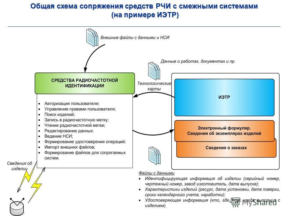 Общая схема сопряжения средств РЧИ с смежными системами (на примере ИЭТР) (на примере ИЭТР)