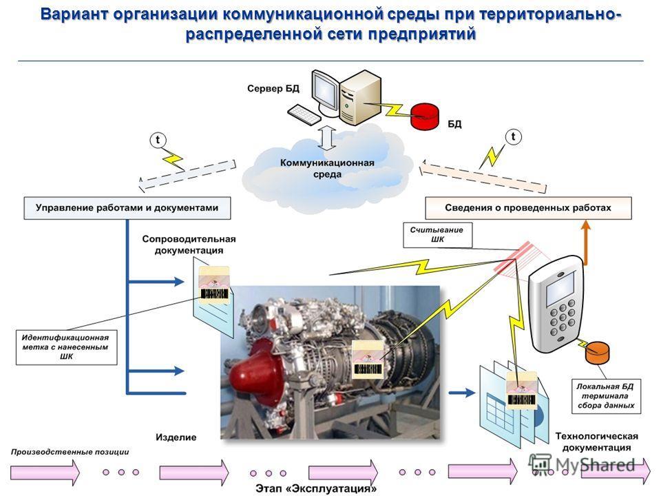 Вариант организации коммуникационной среды при территориально- распределенной сети предприятий