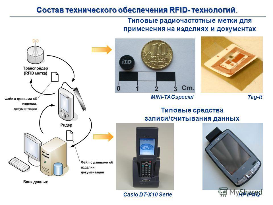 Состав технического обеспечения RFID- технологий. MINI-TAGspecial Tag-It Casio DT-X10 SerieHP iPAQ Типовые средства записи/считывания данных Типовые радиочастотные метки для применения на изделиях и документах