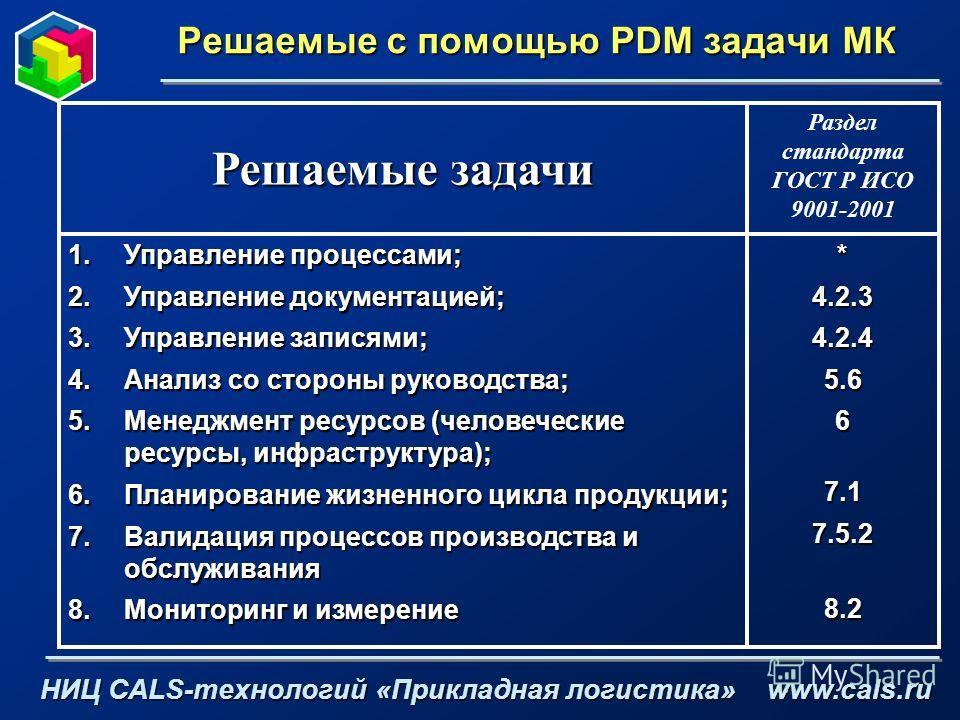 Решаемые с помощью PDM задачи МК НИЦ CALS-технологий «Прикладная логистика» www.cals.ru *4.2.34.2.45.667.17.5.28.2 1.Управление процессами; 2.Управление документацией; 3.Управление записями; 4.Анализ со стороны руководства; 5.Менеджмент ресурсов (чел