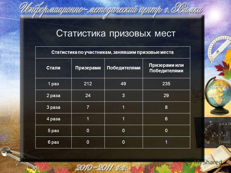 Статистика призовых мест Статистика по участникам, занявшим призовые места СталиПризерамиПобедителями Призерами или Победителями 1 раз21249235 2 раза24329 3 раза718 4 раза116 5 раз000 6 раз001