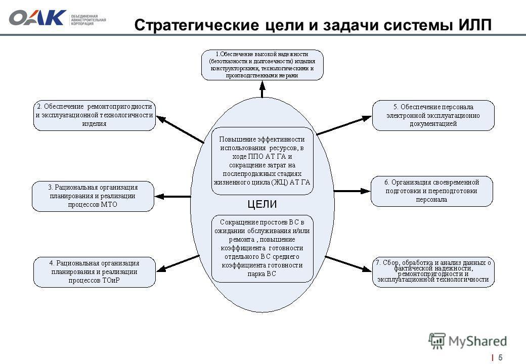 5 Стратегические цели и задачи системы ИЛП
