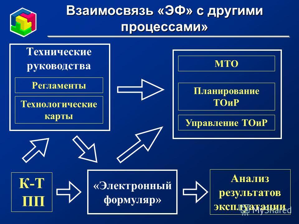 Взаимосвязь «ЭФ» с другими процессами» Технологические карты Регламенты Технические руководства «Электронный формуляр» Планирование ТОиР МТО Управление ТОиР Анализ результатов эксплуатации К-Т ПП