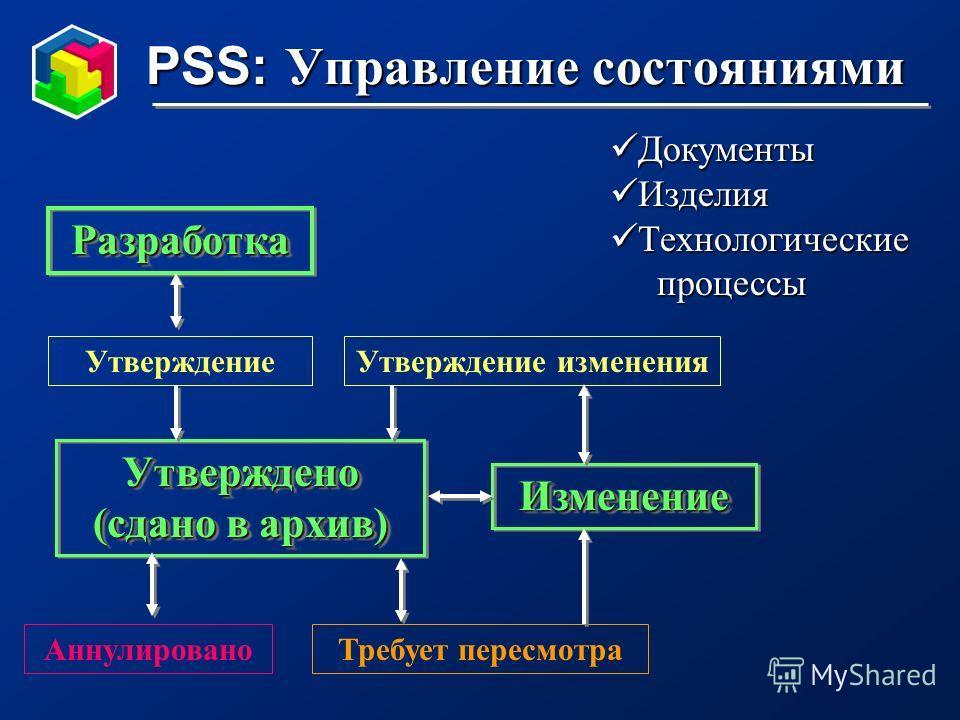 PSS: Управление состояниями Документы Документы Изделия Изделия Технологические Технологические процессы процессы РазработкаРазработка Утверждено (сдано в архив) ИзменениеИзменение Утверждение изменения АннулированоТребует пересмотра Утверждение