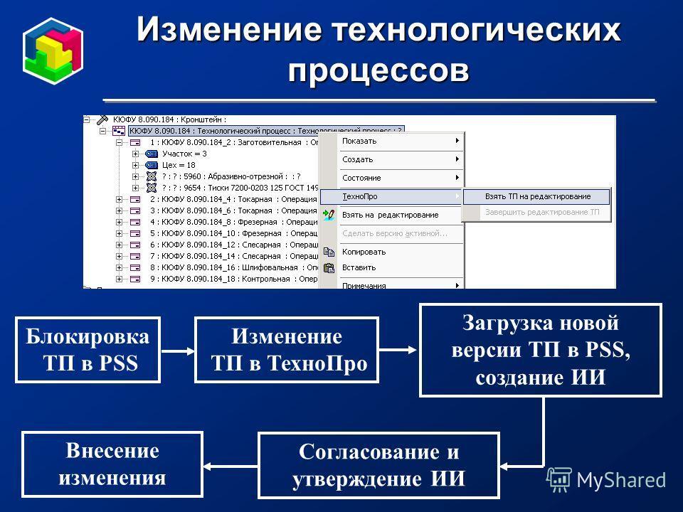 Изменение технологических процессов Блокировка ТП в PSS Изменение ТП в ТехноПро Загрузка новой версии ТП в PSS, создание ИИ Согласование и утверждение ИИ Внесение изменения