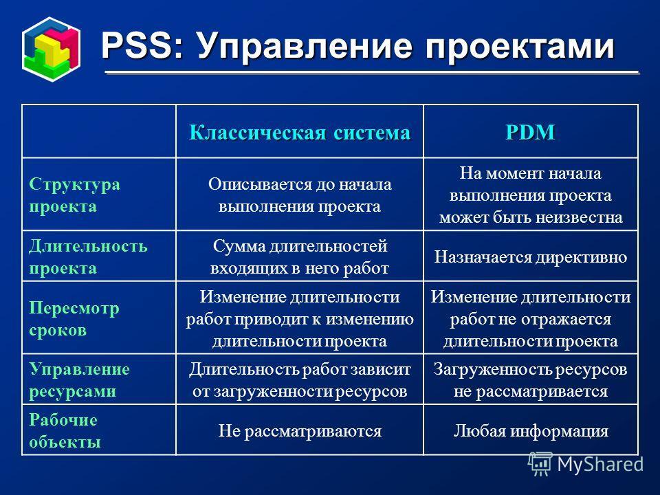 PSS: Управление проектами Классическая система PDM Структура проекта Описывается до начала выполнения проекта На момент начала выполнения проекта может быть неизвестна Длительность проекта Сумма длительностей входящих в него работ Назначается директи