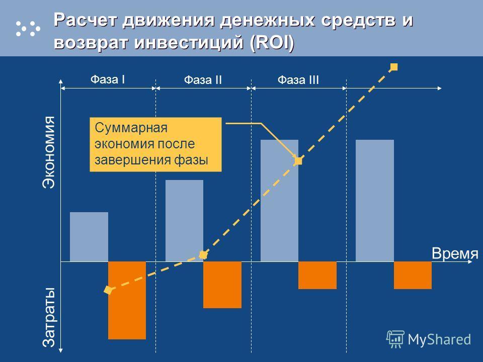 Расчет движения денежных средств и возврат инвестиций (ROI) Время Затраты Фаза I Фаза IIФаза III Экономия Суммарная экономия после завершения фазы