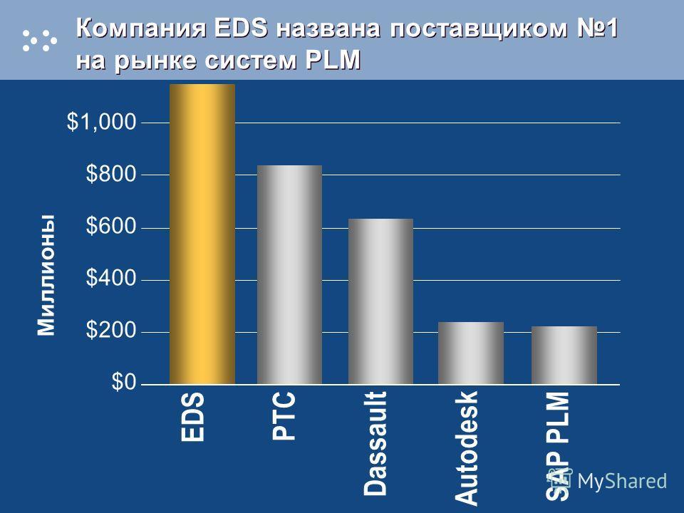 Компания EDS названа поставщиком 1 на рынке систем PLM EDS PTC Dassault Autodesk SAP PLM $1,000 $800 $600 $400 $200 $0 Миллионы