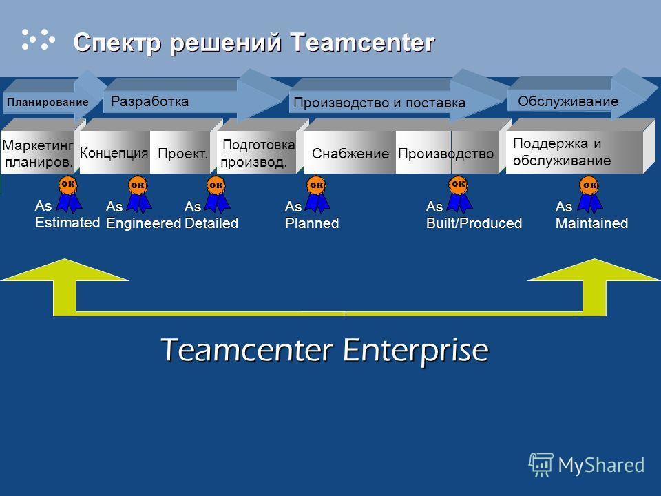 Спектр решений Teamcenter Маркетинг планиров. Проект. Подготовка производ. СнабжениеПроизводство Поддержка и обслуживание Планирование Разработка Производство и поставка Обслуживание Концепция Teamcenter Enterprise