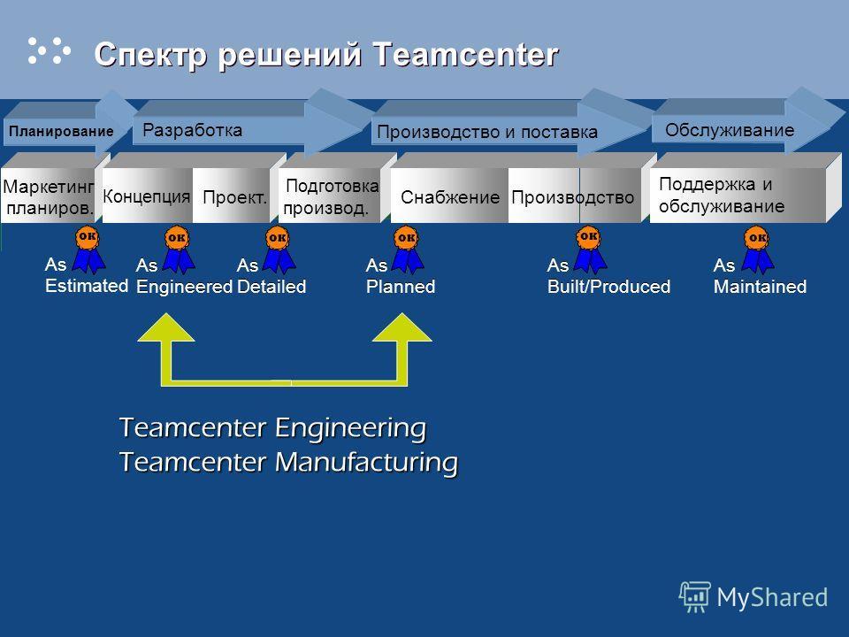 Спектр решений Teamcenter Маркетинг планиров. Проект. Подготовка производ. СнабжениеПроизводство Поддержка и обслуживание Планирование Разработка Производство и поставка Обслуживание Концепция Teamcenter Engineering Teamcenter Manufacturing