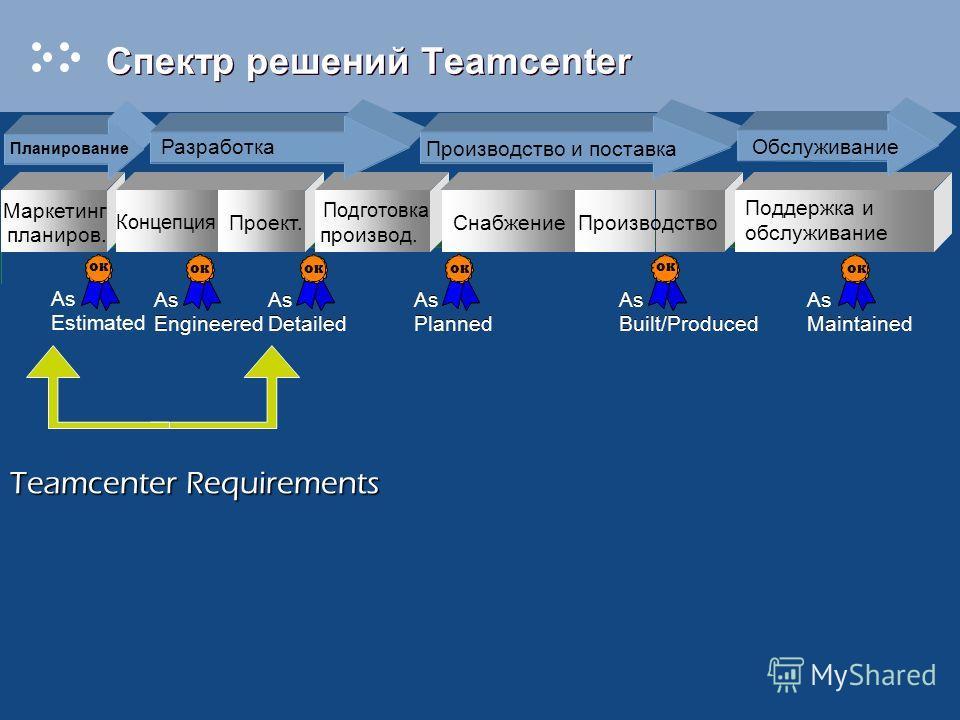 Спектр решений Teamcenter Маркетинг планиров. Проект. Подготовка производ. СнабжениеПроизводство Поддержка и обслуживание Планирование Разработка Производство и поставка Обслуживание Концепция Teamcenter Requirements