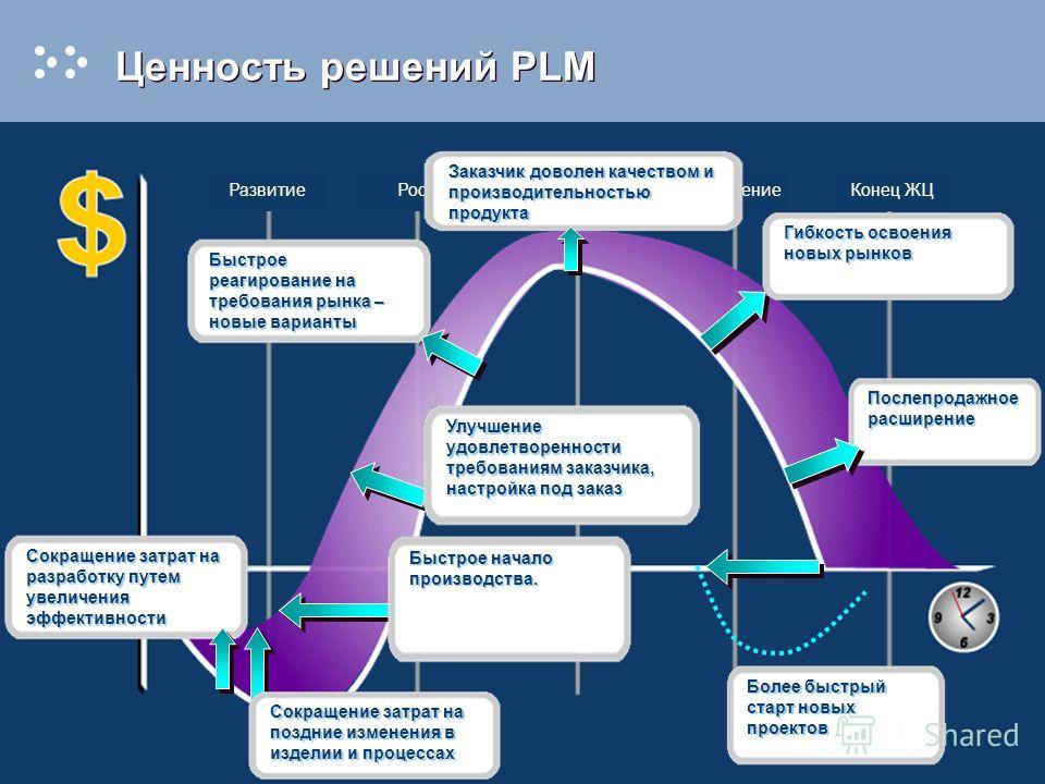 Ценность решений PLM Сокращение затрат на разработку путем увеличения эффективности Быстрое начало производства. Сокращение затрат на поздние изменения в изделии и процессах Быстрое реагирование на требования рынка – новые варианты Улучшение удовлетв