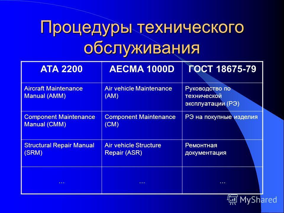 Процедуры технического обслуживания АТА 2200AECMA 1000DГОСТ 18675-79 Aircraft Maintenance Manual (AMM) Air vehicle Maintenance (AM) Руководство по технической эксплуатации (РЭ) Component Maintenance Manual (CMM) Component Maintenance (CM) РЭ на покуп