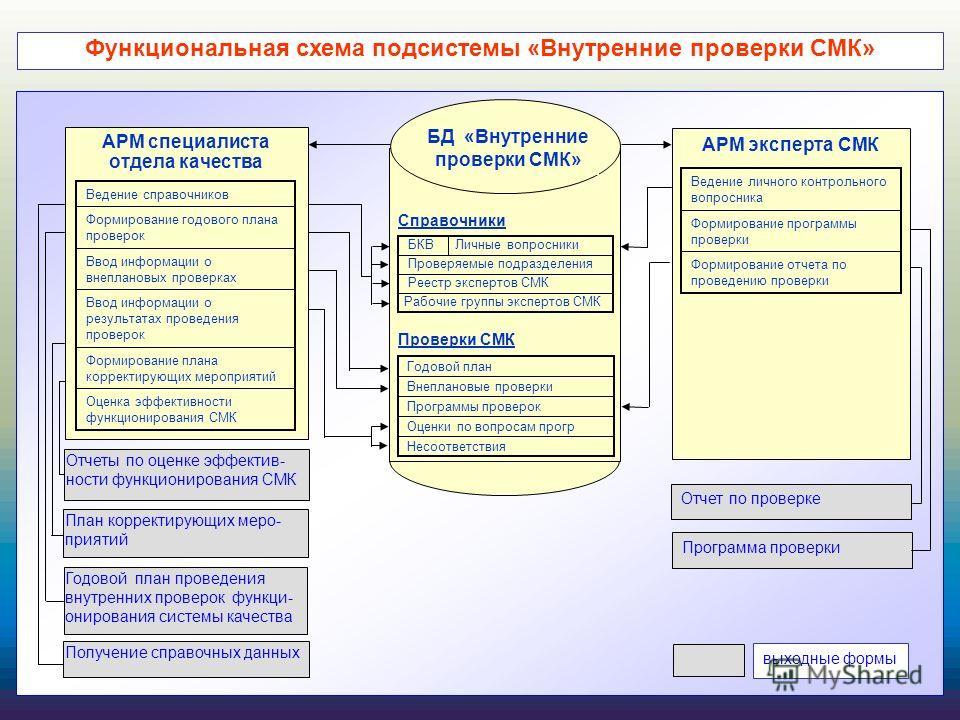 Функциональная схема подсистемы «Внутренние проверки СМК»