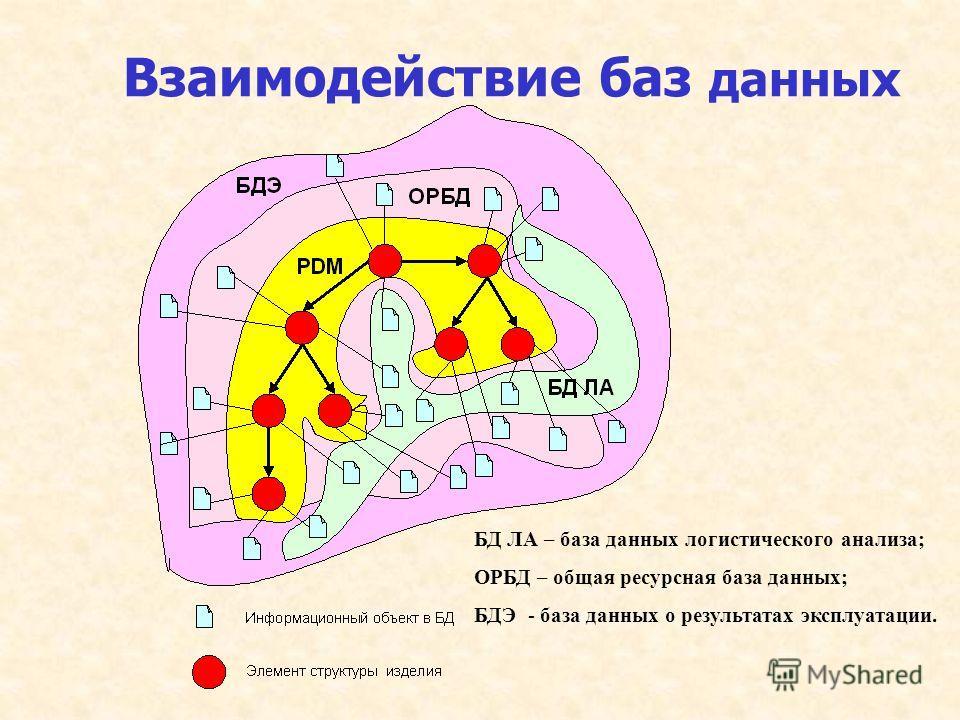 Взаимодействие баз данных БД ЛА – база данных логистического анализа; ОРБД – общая ресурсная база данных; БДЭ - база данных о результатах эксплуатации.
