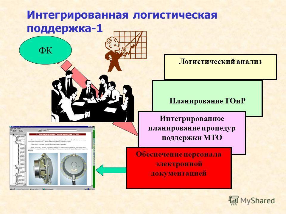 Интегрированная логистическая поддержка-1 Логистический анализ Планирование ТОиР Интегрированное планирование процедур поддержки МТО Обеспечение персонала электронной документацией ФК