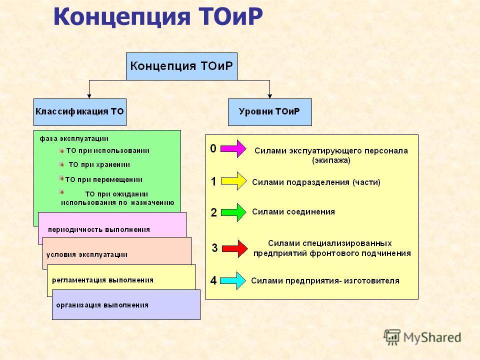 Концепция ТОиР